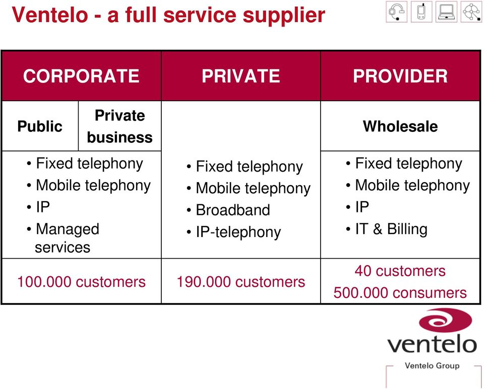 000 customers Fixed telephony Mobile telephony Broadband IP-telephony 190.