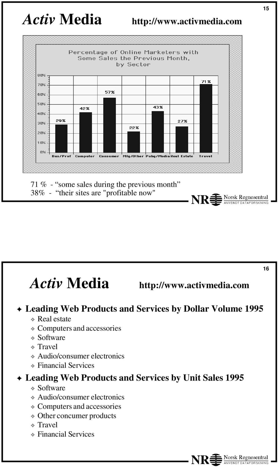 Products and Services by Dollar Volume 1995 Real estate Computers and accessories Software Travel Audio/consumer electronics