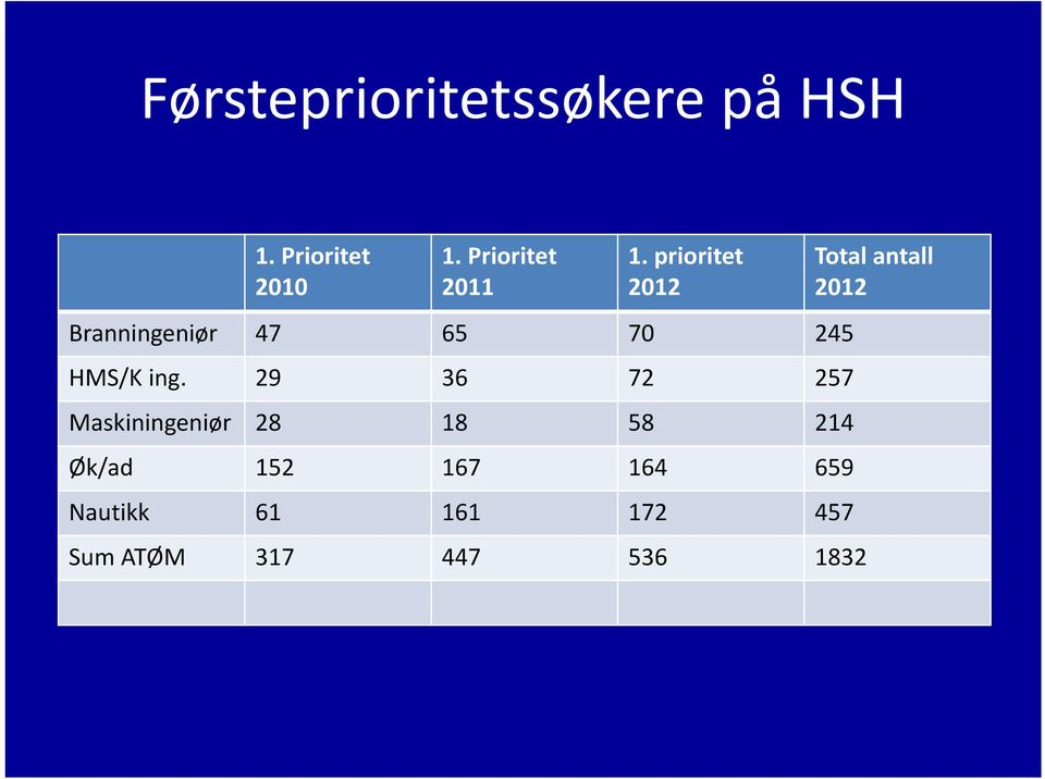 prioritet 2012 Branningeniør 47 65 70 245 HMS/King.