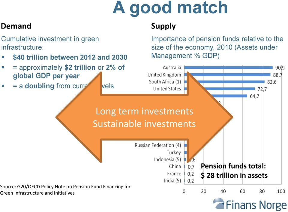 size of the economy, 2010 (Assets under Management % GDP) Long term investments Sustainable investments Pension funds