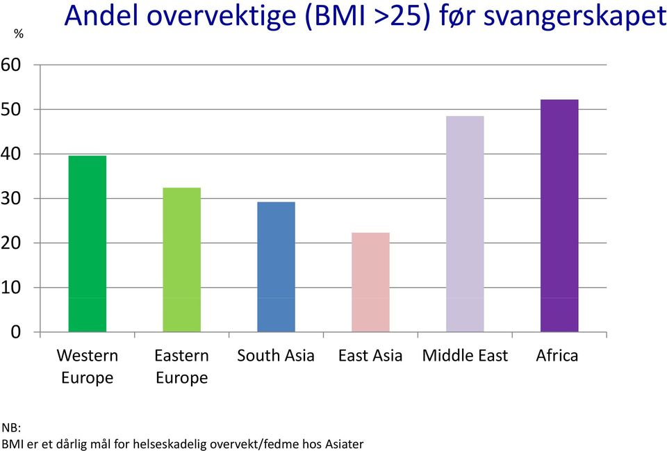 South Asia East Asia Middle East Africa NB: BMI er