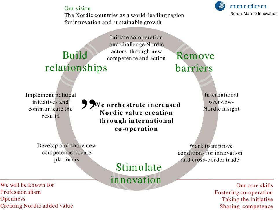 international co-operation International overview- Nordic insight 6 Develop and share new competence, create platforms We will be known for Professionalism Openness