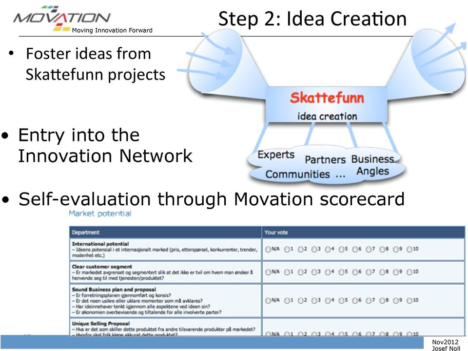 into the Innovation Network Self-evaluation