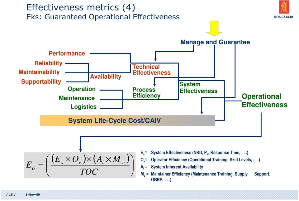 Life-Cycle Cost/CAIV E o = ( E O ) ( A M ) s e i TOC e E s = System Effectiveness (NRD, P k, Response Time,.