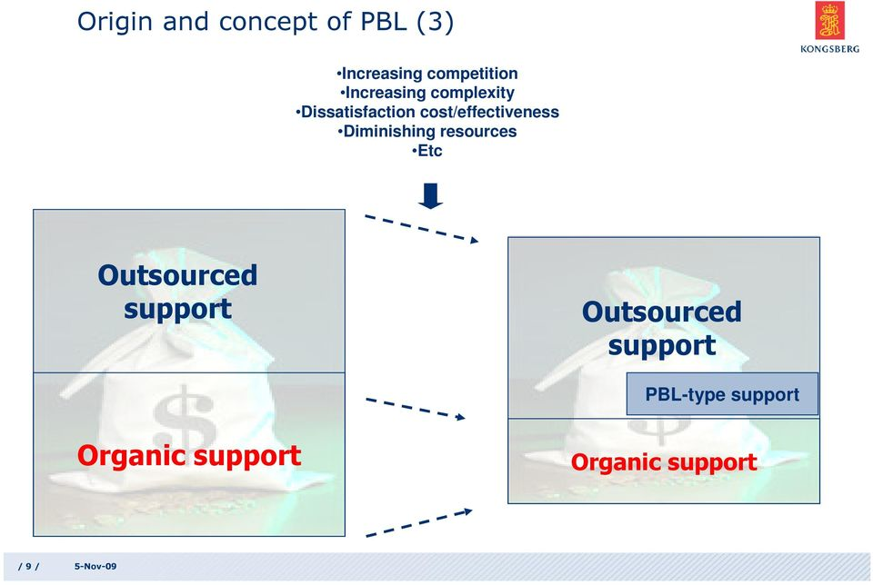 Diminishing resources Etc Outsourced support Outsourced