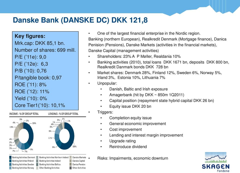 Banking (northern European), Realkredit Denmark (Mortgage finance), Danica Penision (Pensions), Danske Markets (activities in the financial markets), Danske Capital (management activities)