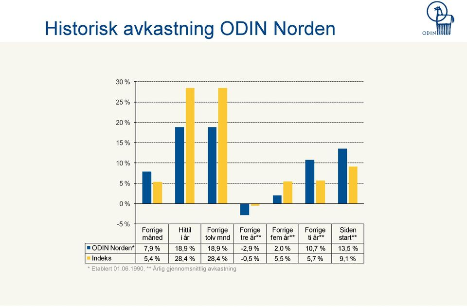 start** ODIN Norden* 7,9 % 18,9 % 18,9 % -2,9 % 2,0 % 10,7 % 13,5 % Indeks 5,4 % 28,4