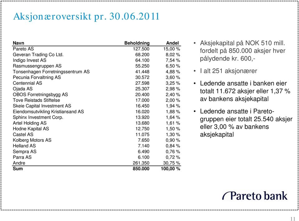400 2,40 % Tove Reistads Stiftelse 17.000 2,00 % Skeie Capital Investment AS 16.450 1,94 % Eiendomsutvikling Kristiansand AS 16.020 1,88 % Sphinx Investment Corp. 13.920 1,64 % Artel Holding AS 13.