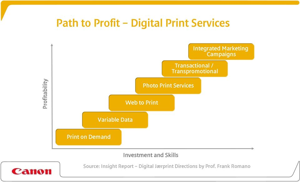 Print Services Variable Data Print on Demand Investment and Skills