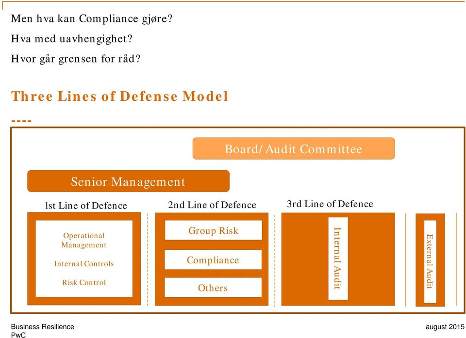 Line of Defence 2nd Line of Defence 3rd Line of Defence Operational Management