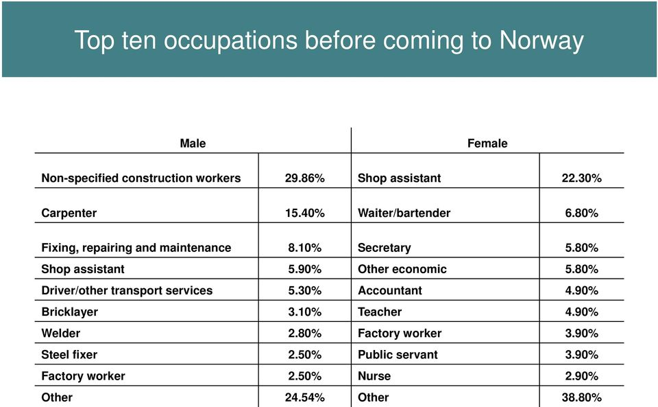 90% Other economic 5.80% Driver/other transport services 5.30% Accountant 4.90% Bricklayer 3.10% Teacher 4.