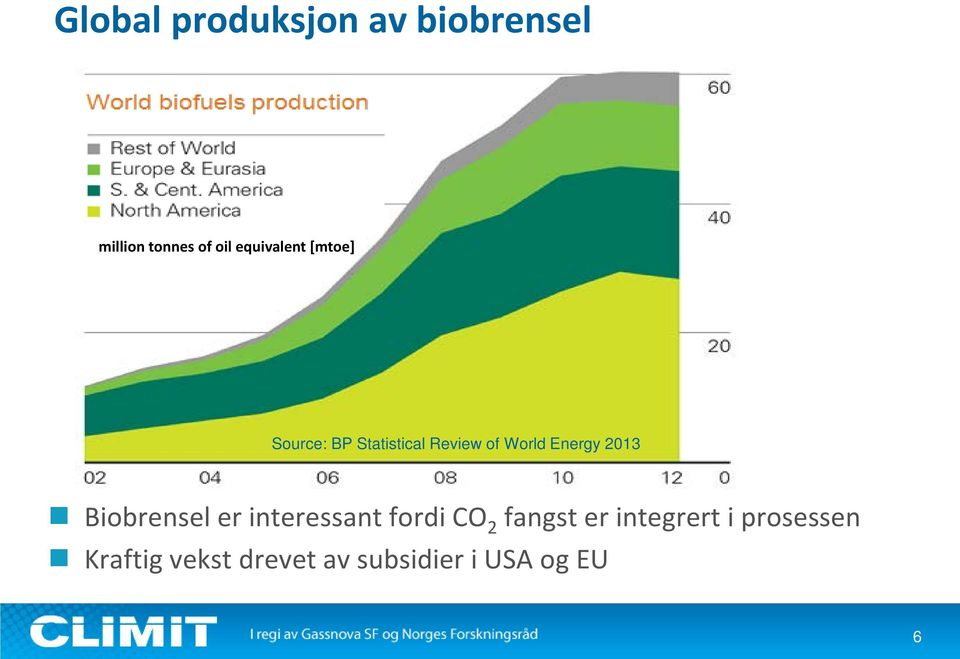 Energy 2013 Biobrensel er interessant fordi CO 2 fangst er