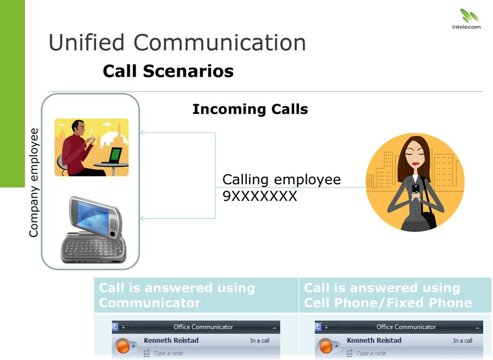 9XXXXXXX Call is answered using