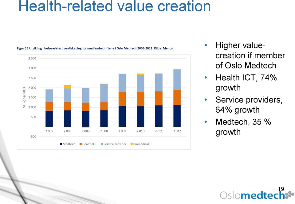 Medtech Health ICT, 74% growth Service