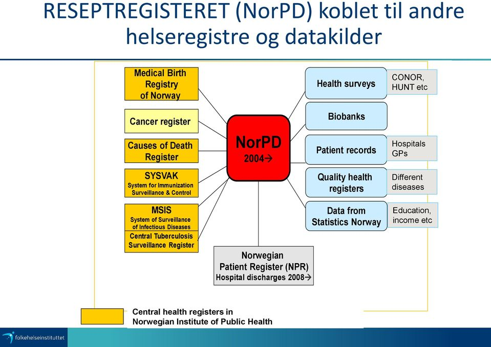 health registers Different diseases MSIS System of Surveillance of Infectious Diseases Central Tuberculosis Surveillance Register Norwegian Patient