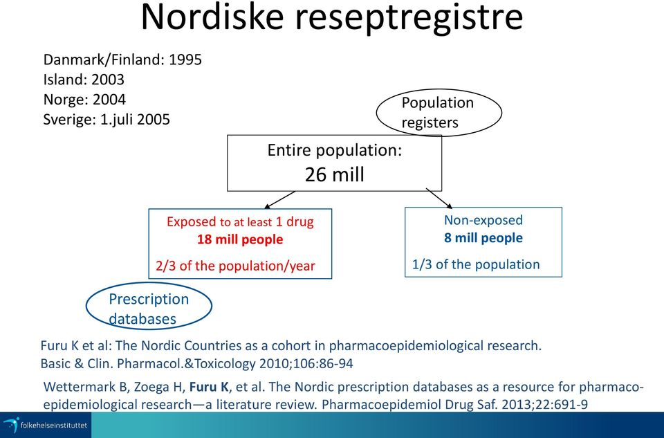 people 1/3 of the population Prescription databases Furu K et al: The Nordic Countries as a cohort in pharmacoepidemiological research. Basic & Clin.