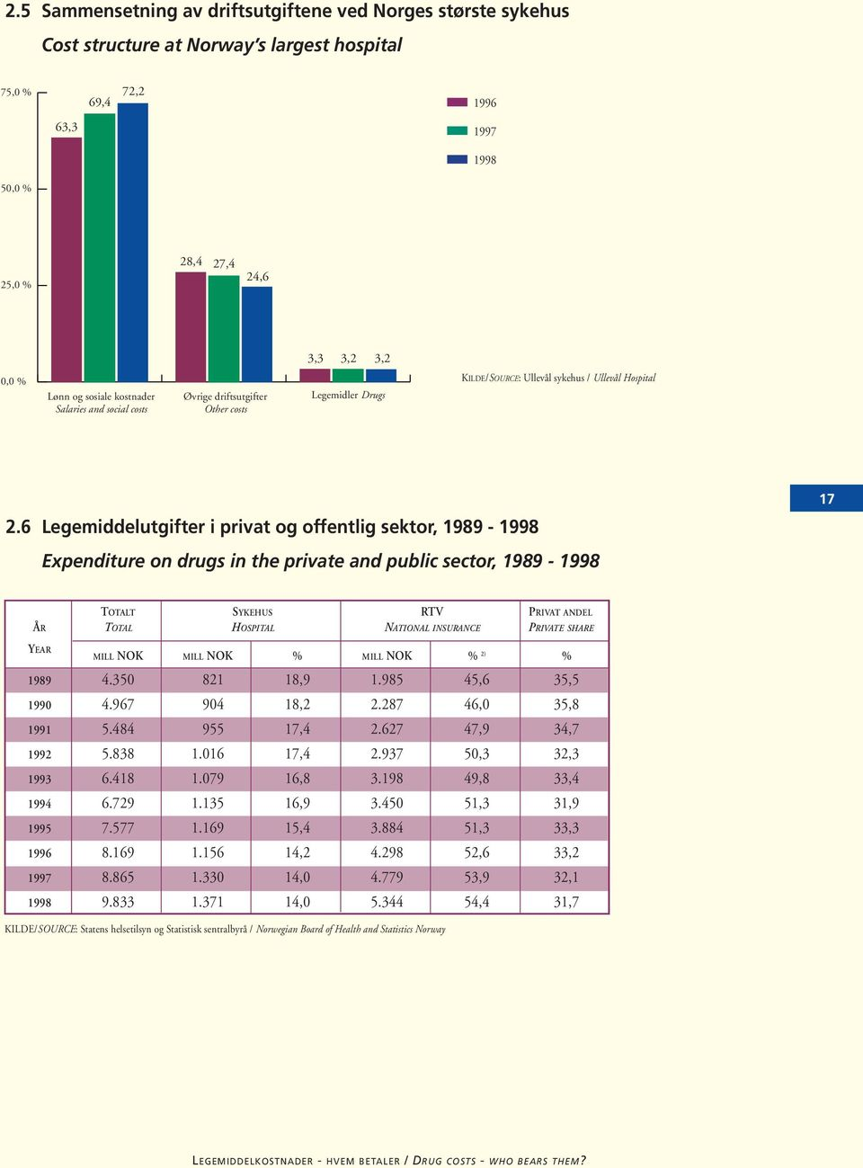 6 Legemiddelutgifter i privat og offentlig sektor, 1989-1998 Expenditure on drugs in the private and public sector, 1989-1998 17 TOTALT SYKEHUS RTV PRIVAT ANDEL ÅR TOTAL HOSPITAL NATIONAL INSURANCE