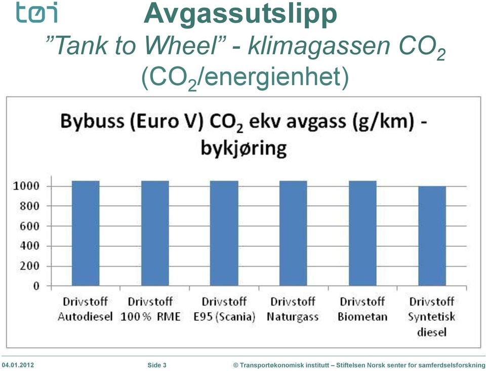 klimagassen CO 2 (CO
