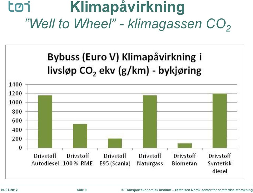 klimagassen CO 2