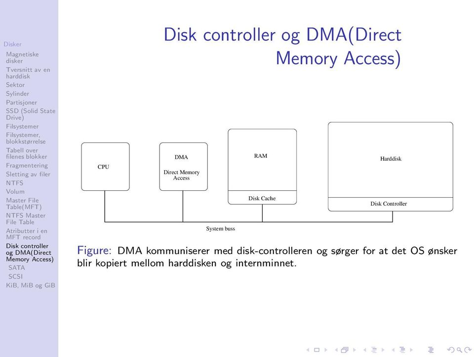 kommuniserer med disk-controlleren og sørger for at
