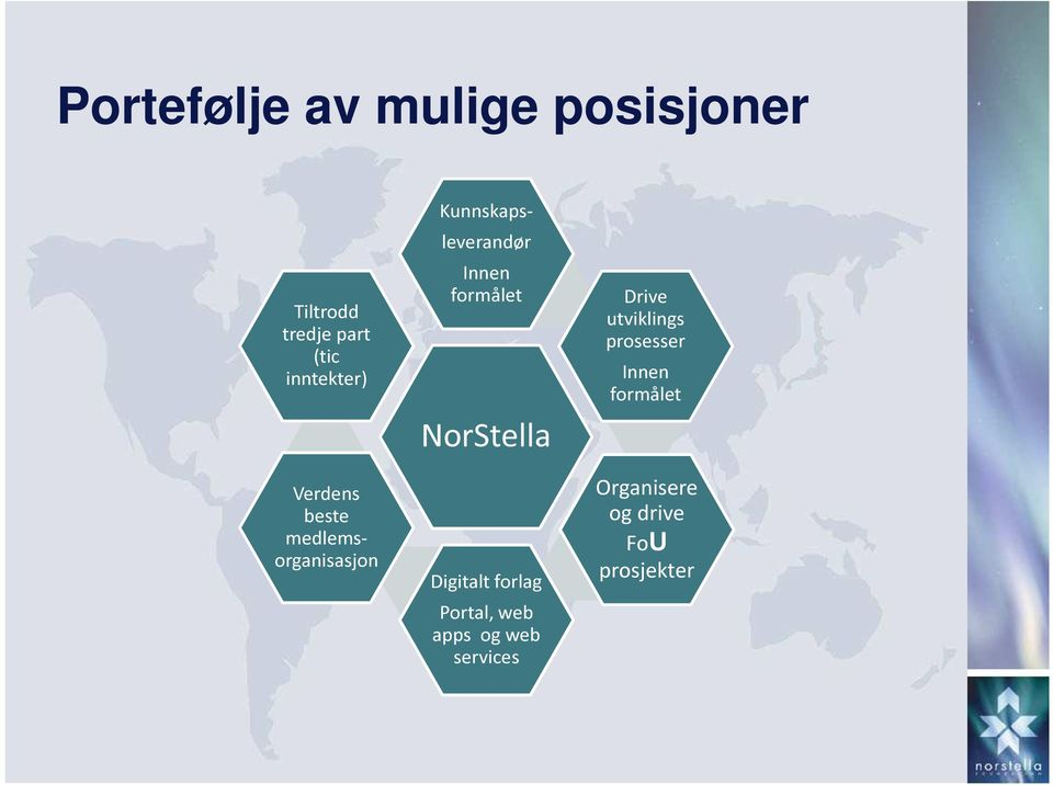 NorStella Digitalt forlag Portal, web apps og web services Drive