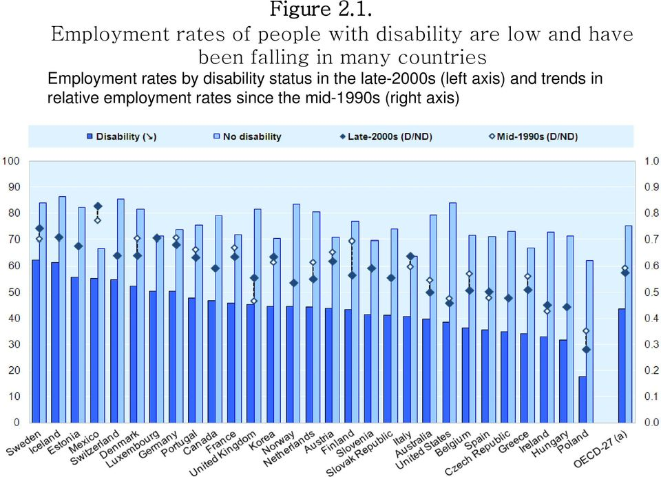 been falling in many countries Employment rates by