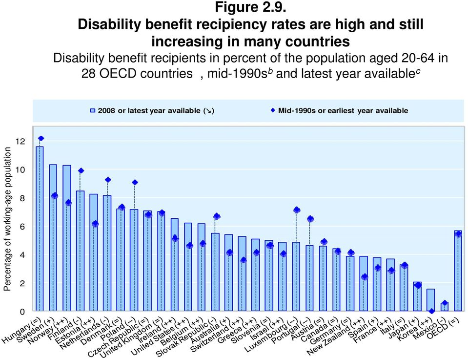 Disability benefit recipients in percent of the population aged 20-64 in 28 OECD
