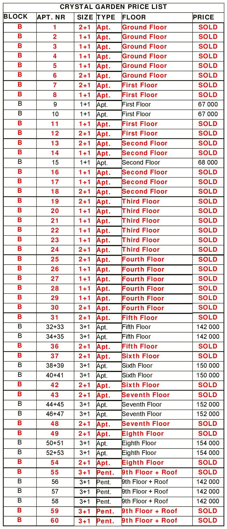 First Floor SOLD B 12 2+1 Apt. First Floor SOLD B 13 2+1 Apt. Second Floor SOLD B 14 1+1 Apt. Second Floor SOLD B 15 1+1 Apt. Second Floor 68 000 B 16 1+1 Apt. Second Floor SOLD B 17 1+1 Apt.