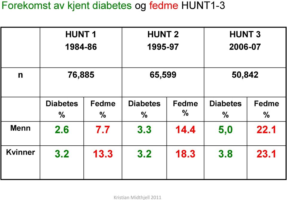 % Diabetes % Fedme % Diabetes % Fedme % Menn 2.6 7.7 3.3 14.