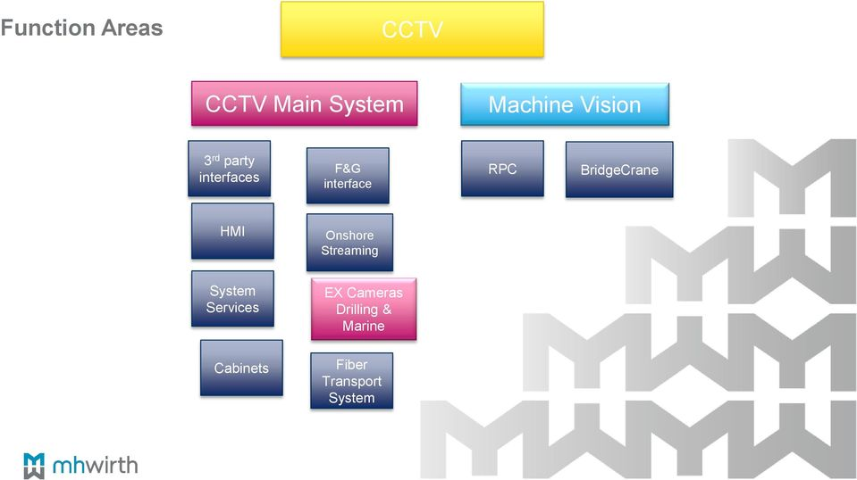 BridgeCrane HMI Onshore Streaming System Services