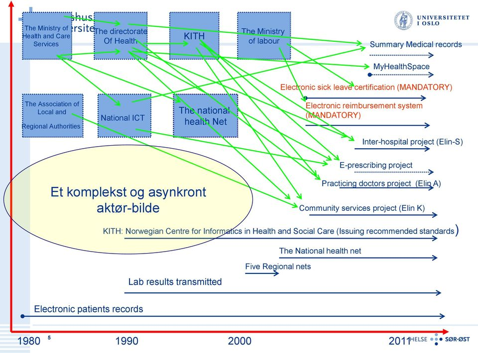 (Elin-S) E-prescribing project Et komplekst og asynkront aktør-bilde Community services project (Elin K) KITH: Norwegian Centre for Informatics in Health and Social Care
