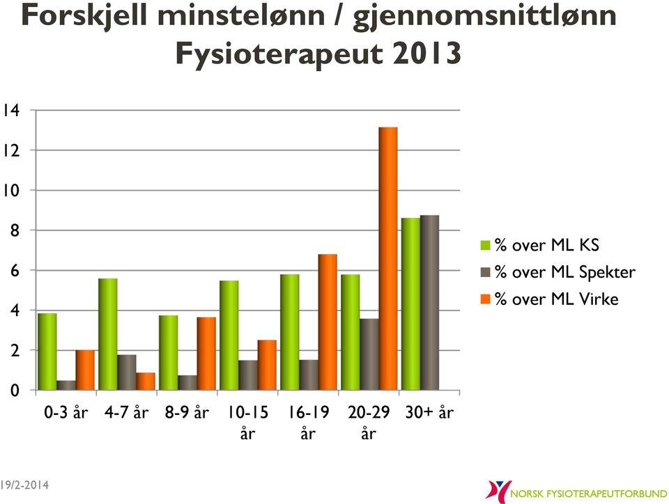over ML KS % over ML Spekter % over ML