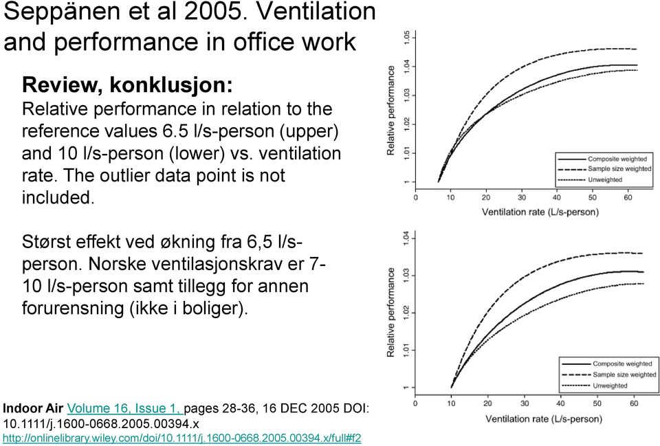 5 l/s-person (upper) and 10 l/s-person (lower) vs. ventilation rate. The outlier data point is not included.