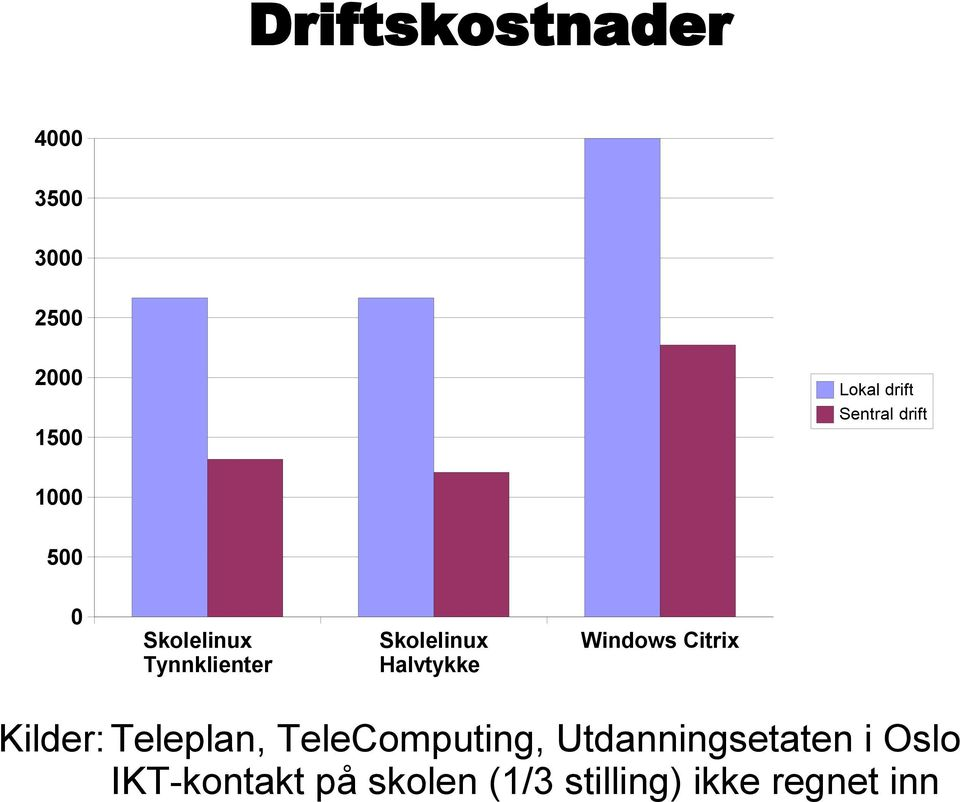 Halvtykke Windows Citrix Kilder: Teleplan, TeleComputing,
