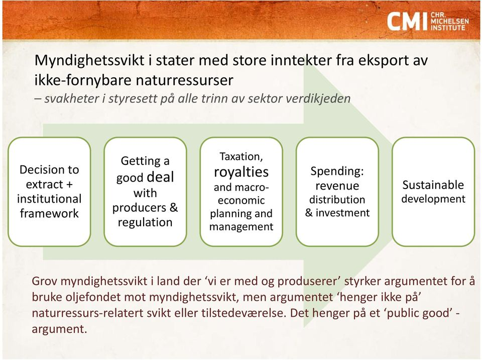 management Spending: revenue distribution & investment Sustainable development Grov myndighetssvikt i land der vi er med og produserer styrker