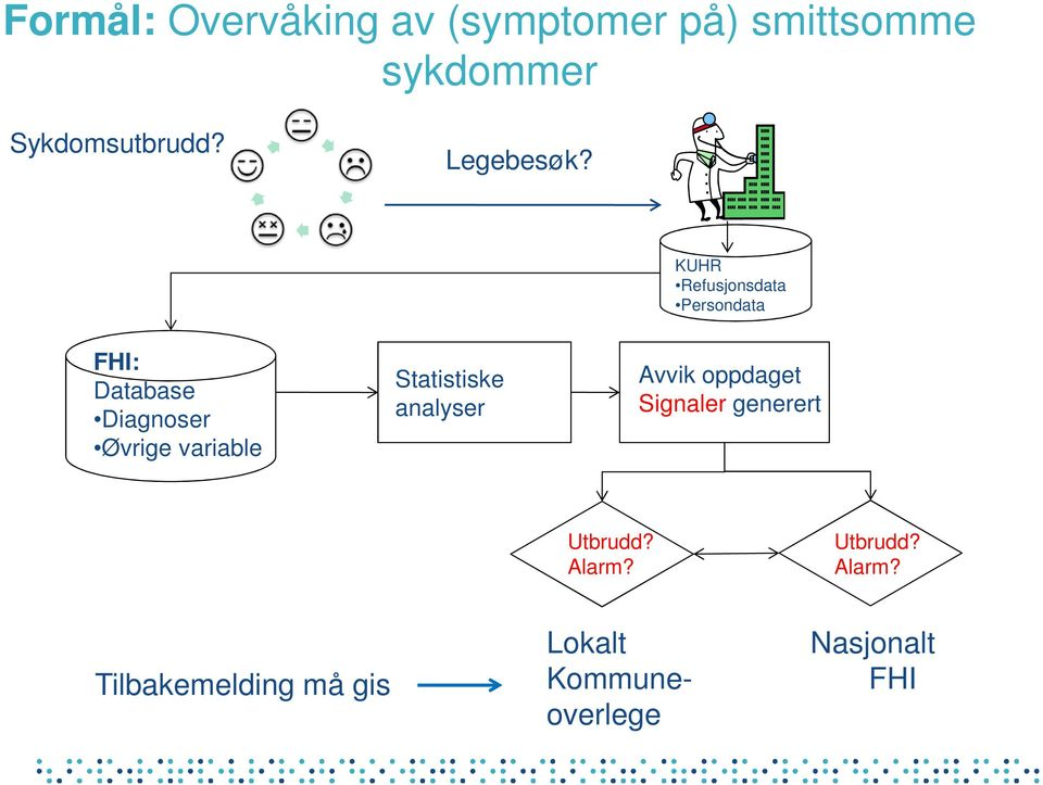 KUHR Refusjonsdata Persondata FHI: Database Diagnoser Øvrige variable