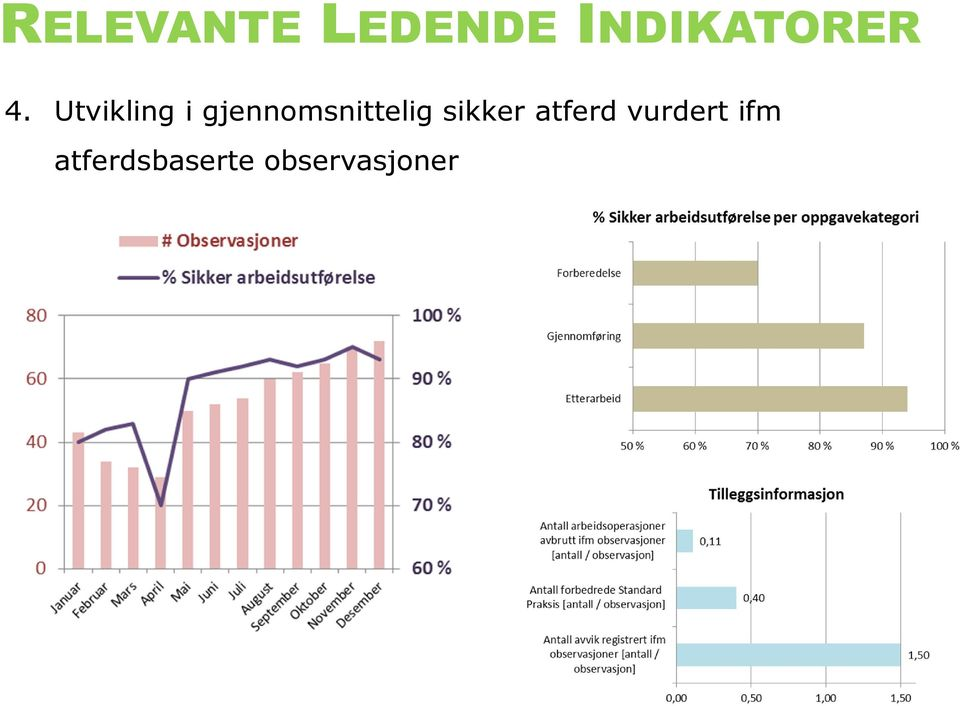 actions sikker atferd verified vurdert with regards ifm to