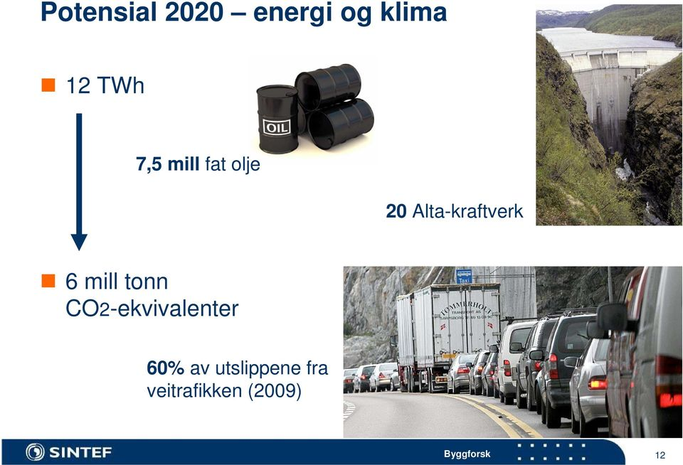 mill tonn CO2-ekvivalenter 60% av