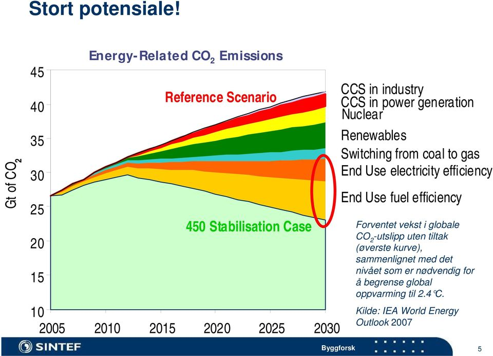 2020 2025 2030 CCS in industry CCS in power generation Nuclear Renewables Switching from coal to gas End Use electricity