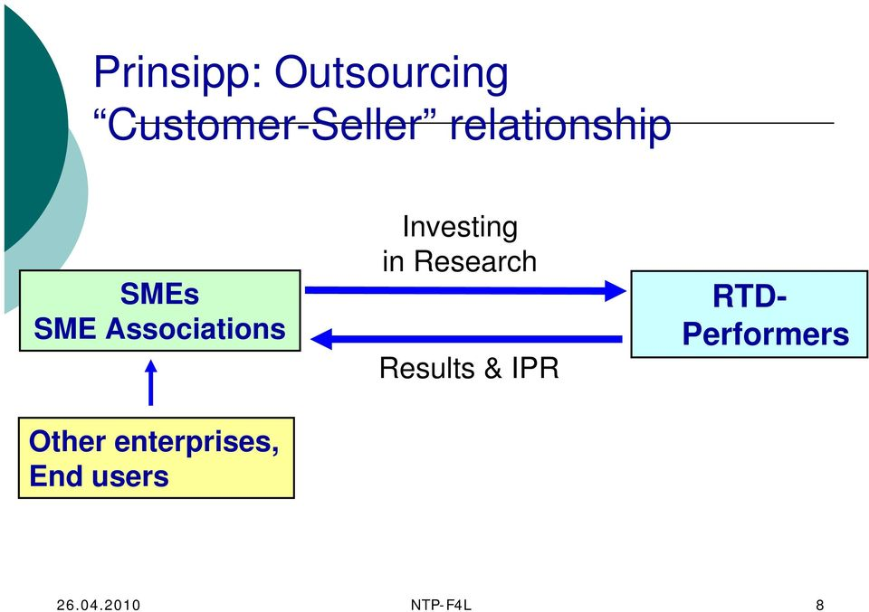 Investing in Research Results & IPR RTD-