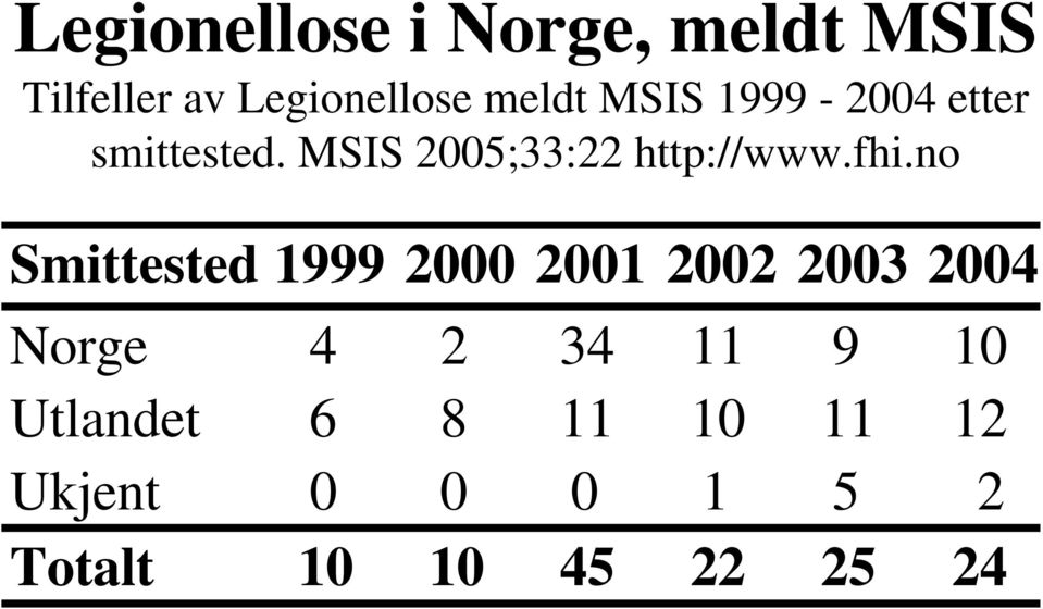 no Smittested 1999 2000 2001 2002 2003 2004 Norge 4 2 34 11 9 10