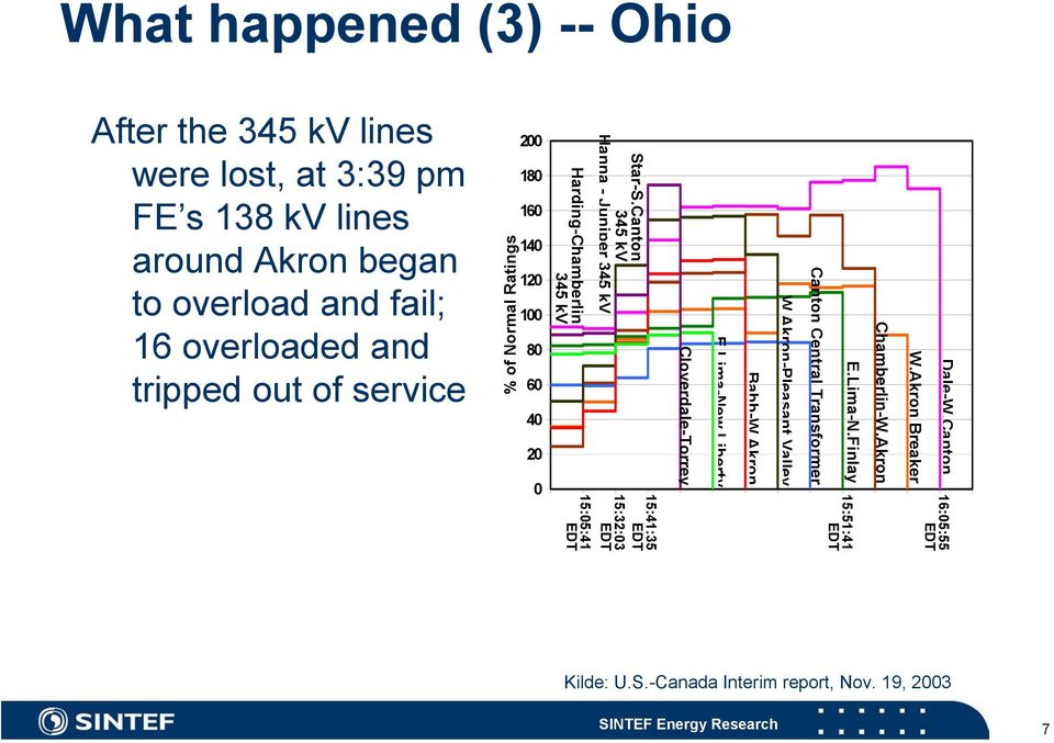 138 kv lines around Akron began to overload and fail; 16 overloaded and tripped out of service Dale-W.Canton W.Akron Breaker Chamberlin-W.