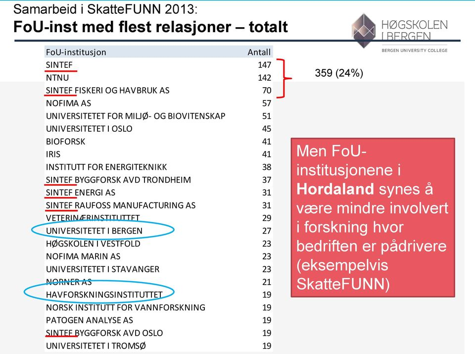UNIVERSITETET I BERGEN 27 HØGSKOLEN I VESTFOLD 23 NOFIMA MARIN AS 23 UNIVERSITETET I STAVANGER 23 NORNER AS 21 HAVFORSKNINGSINSTITUTTET 19 NORSK INSTITUTT FOR VANNFORSKNING 19 PATOGEN ANALYSE AS