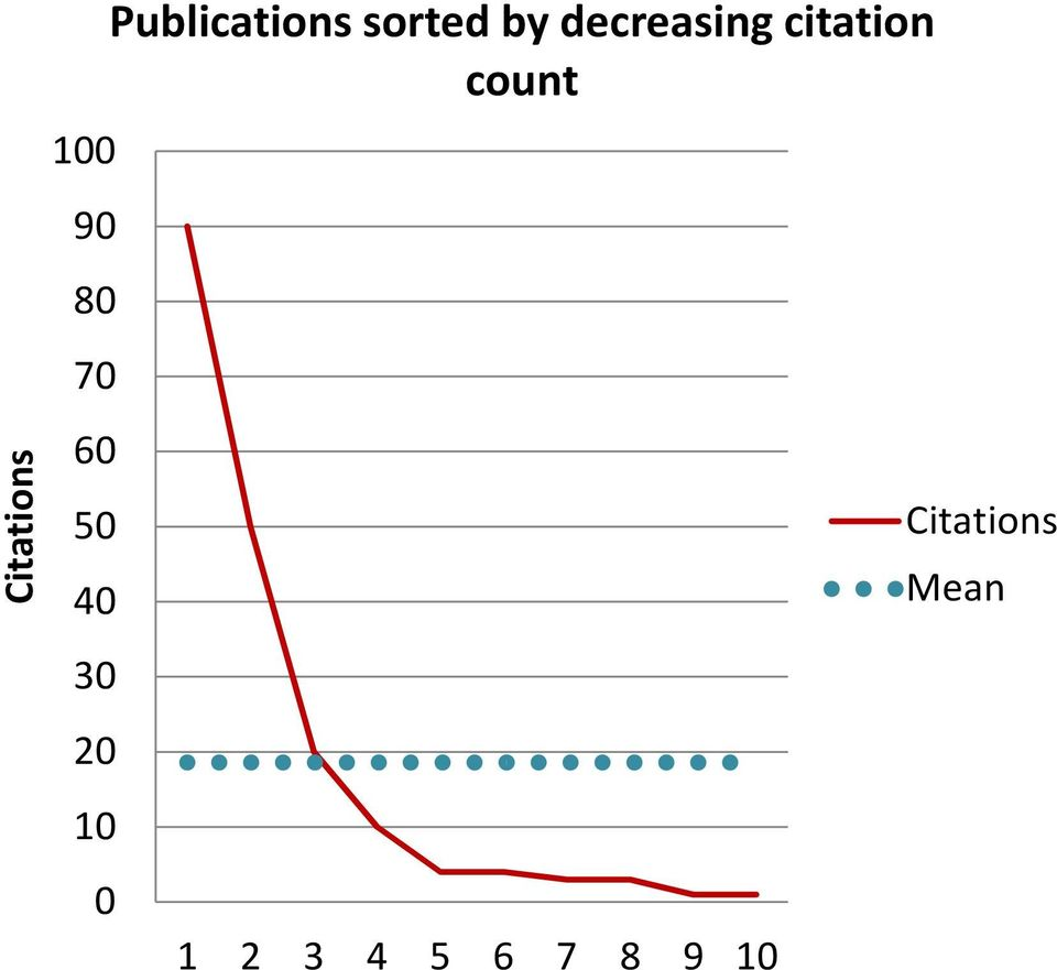 by decreasing citation count 1