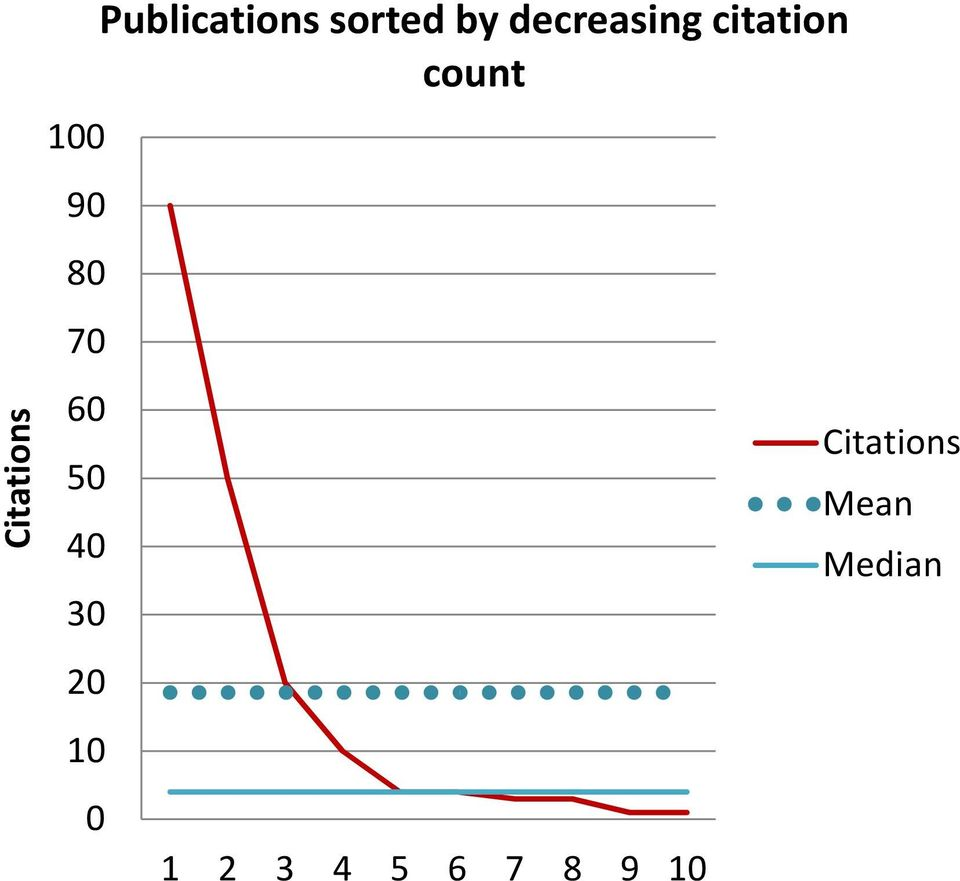 decreasing citation count 1 2 3 4