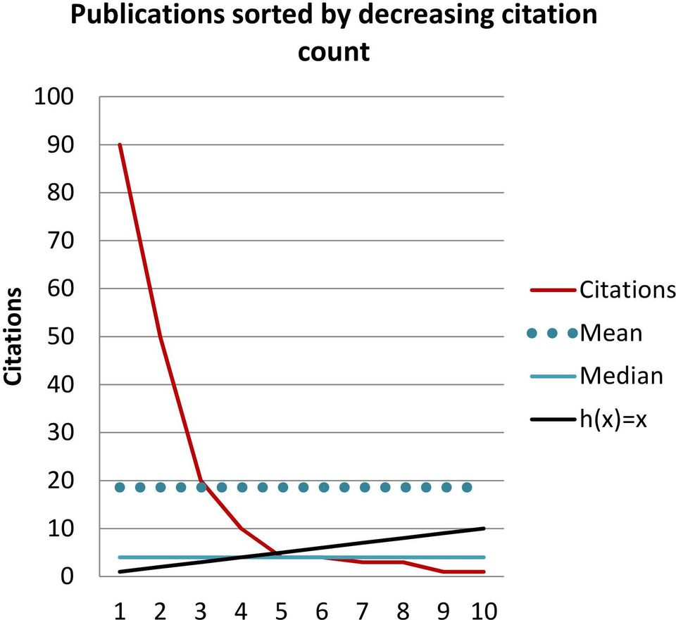 decreasing citation count 1 2 3 4 5