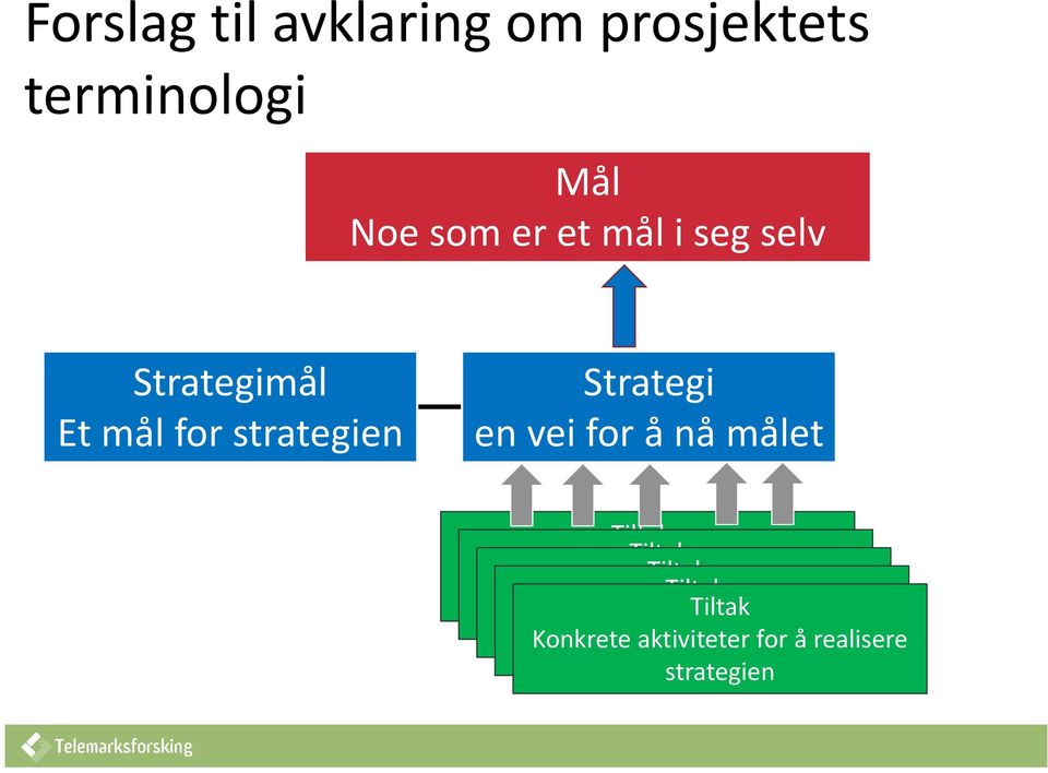 konkret aktivitet for å realisere strategien Tiltak en konkret aktivitet for å realisere strategien