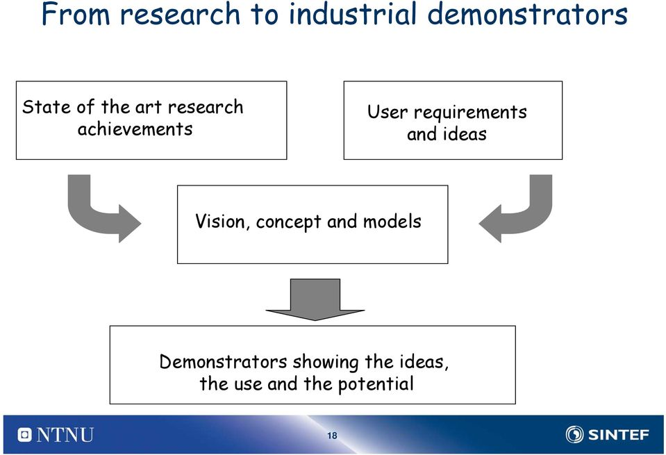 requirements and ideas Vision, concept and models