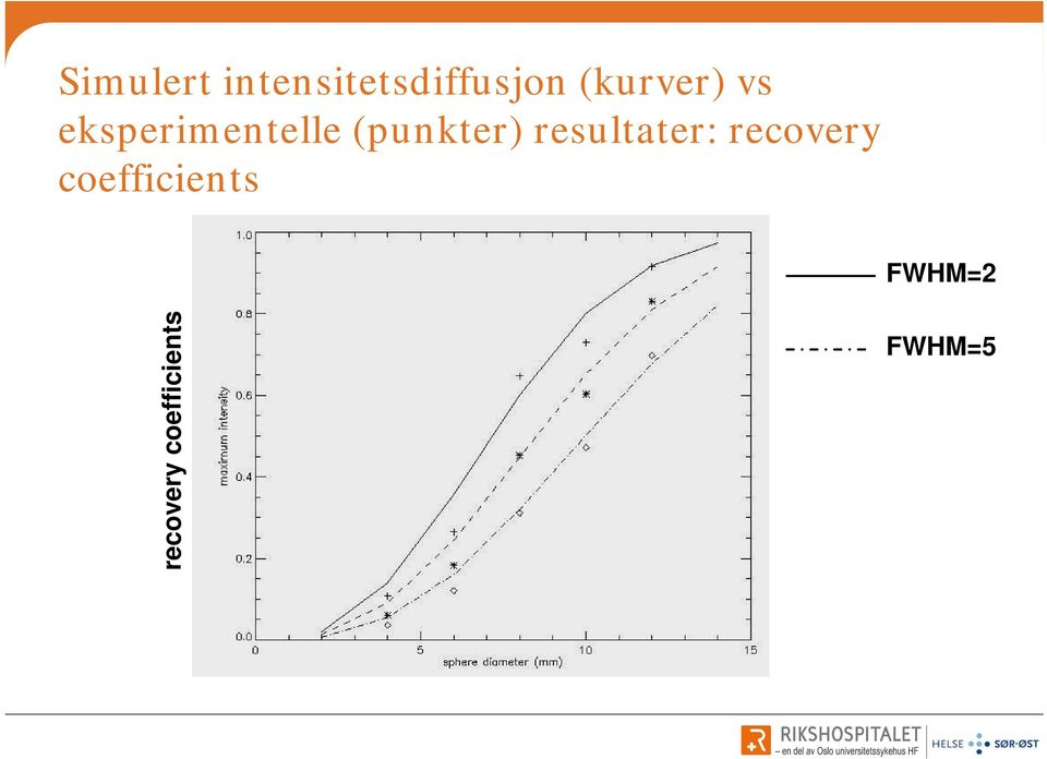 (punkter) resultater: recovery