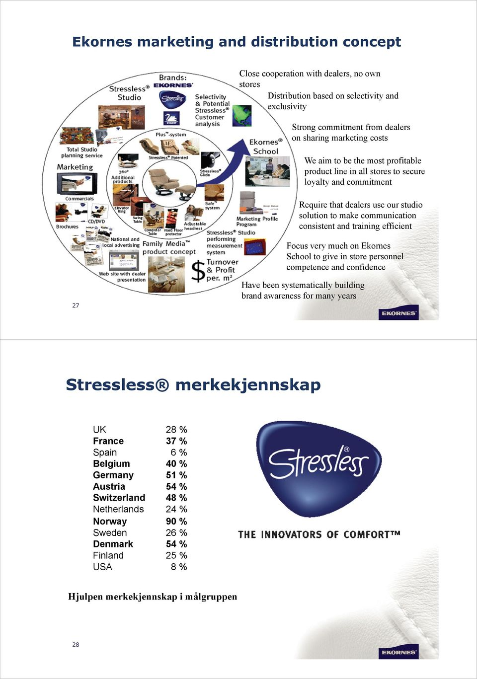 efficient Focus very much on Ekornes School to give in store personnel competence and confidence 27 Have been systematically building brand awareness for many years Stressless merkekjennskap UK